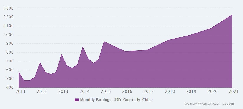 Vidutinis darbo užmokestis Kinijoje